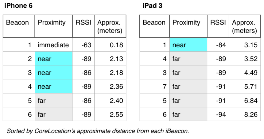 iBeacon Ranging Comparison